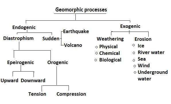 Geomorphic Processes